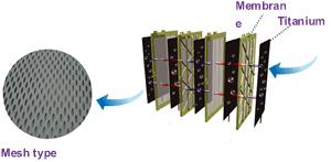 MESH-Elektroden-wasser-ionisierer-EmcoTech-Jupiter