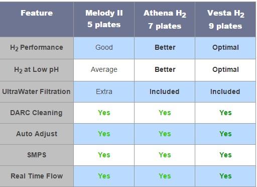 Vergleich AlkaViva H2 Wasser-Ionisatoren mit Wasserstoffinfusion (Vesta H2, Athena H2, Melody H2)